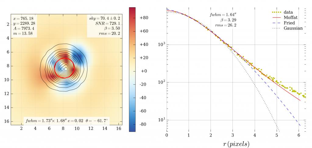 g16d018.087.sdssr.c.stack-120.fits__--__m_37__--__c=(_765.18,_2289.28)__--__a=7973.4