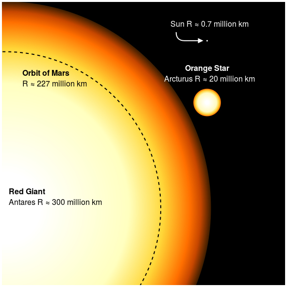 "Antares, the Sun, and the orbit of Mars (""Redgiants"" by Sakurambo at English Wikipedia - Transferred from en.wikipedia to Commons.. Licensed under Public Domain via Wikimedia Commons)"