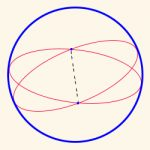 antipodal points on a sphere
