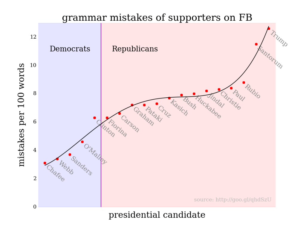 Grammar vs. politics. Or, education vs. ideology.